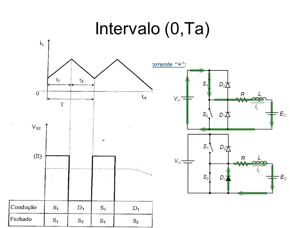 Intervalo (0,Ta) Corrente +: iLiL V in S1S1 L ECEC S2S2 D2D2 D1D1 S1S1 L ECEC S2S2 D2D2 D1D1 iLiL R R