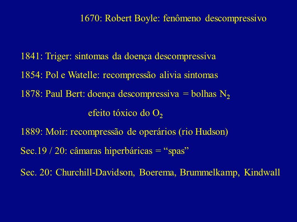 1670: Robert Boyle: fenômeno descompressivo 1841: Triger: sintomas da doença descompressiva 1854: Pol e Watelle: recompressão alivia sintomas 1878: Pa