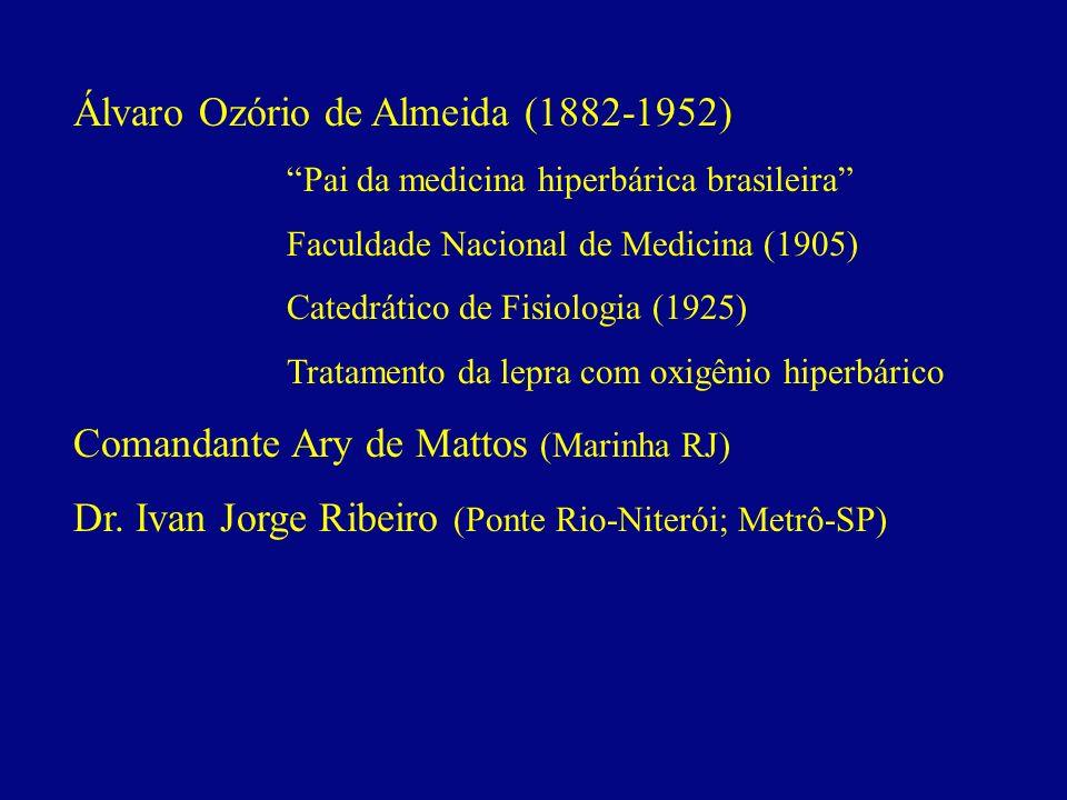 Álvaro Ozório de Almeida (1882-1952) Pai da medicina hiperbárica brasileira Faculdade Nacional de Medicina (1905) Catedrático de Fisiologia (1925) Tra