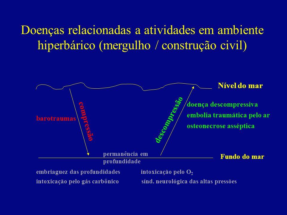 Doenças relacionadas a atividades em ambiente hiperbárico (mergulho / construção civil) Nível do mar Fundo do mar compressão descompressão permanência