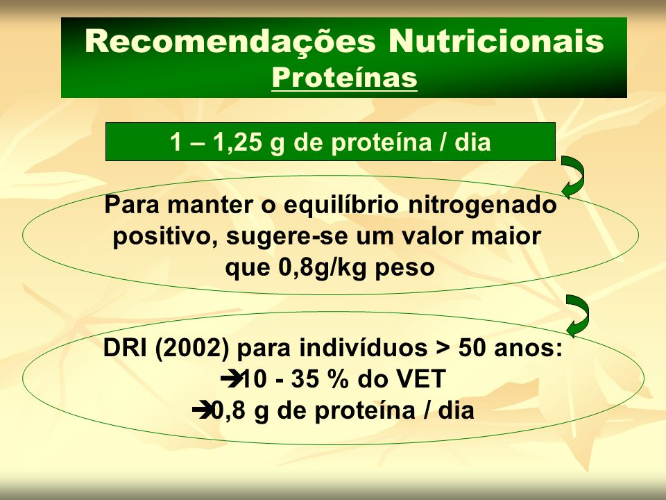 1 – 1,25 g de proteína / dia Recomendações Nutricionais Proteínas Para manter o equilíbrio nitrogenado positivo, sugere-se um valor maior que 0,8g/kg