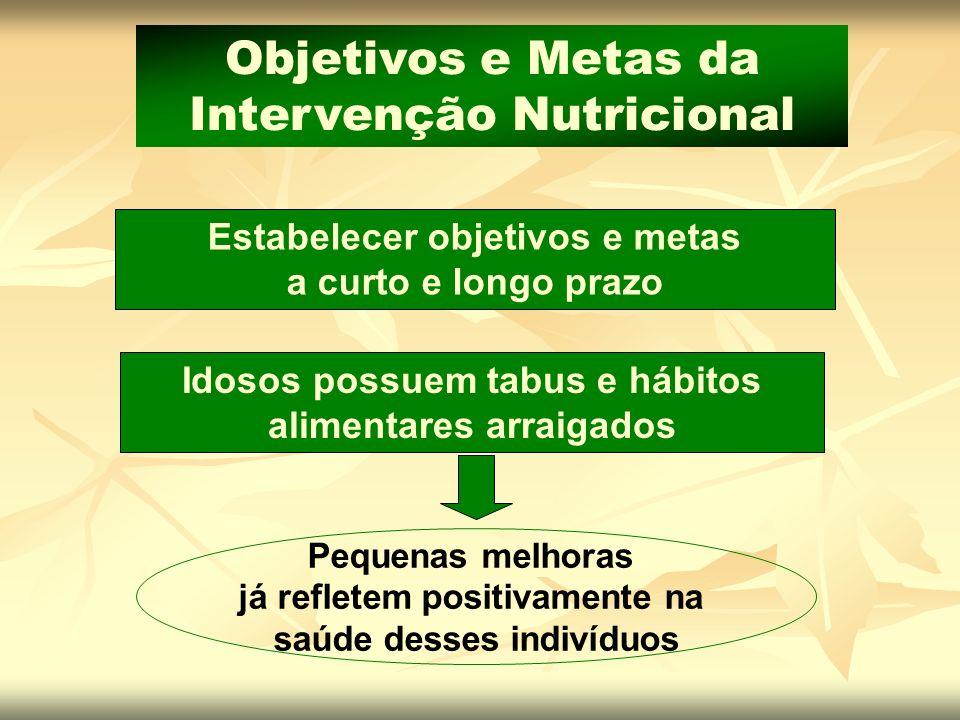 Estabelecer objetivos e metas a curto e longo prazo Objetivos e Metas da Intervenção Nutricional Idosos possuem tabus e hábitos alimentares arraigados