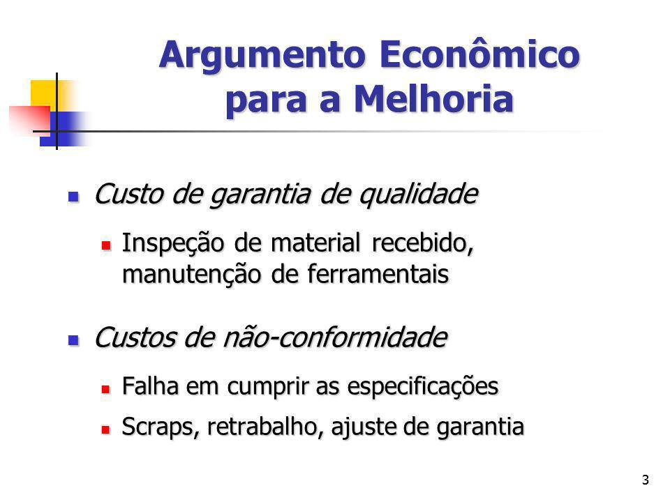 44 Argumento Econômico para a Melhoria Custo Total Custo de não-conformidade Custo de garantia de qualidade nível ótimo de qualidade da conformidade 100% MODELO CLÁSSICO