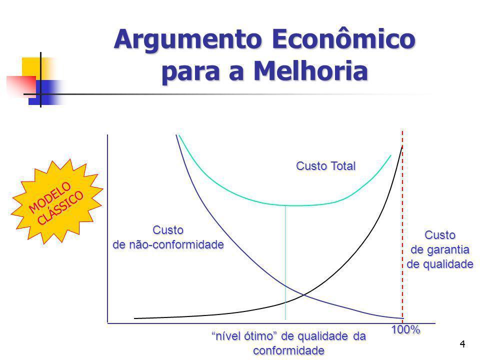 55 Argumento Econômico para a Melhoria Realidades importantes Realidades importantes Demanda constante.