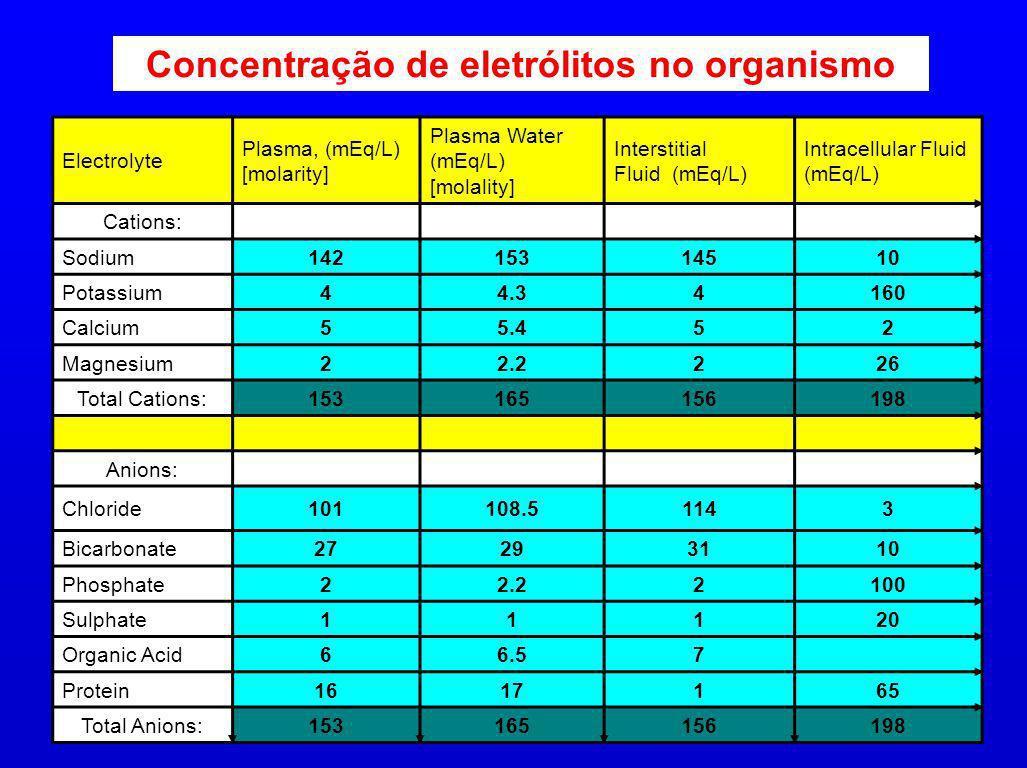 Electrolyte Plasma, (mEq/L) [molarity] Plasma Water (mEq/L) [molality] Interstitial Fluid (mEq/L) Intracellular Fluid (mEq/L) Cations: Sodium142153145