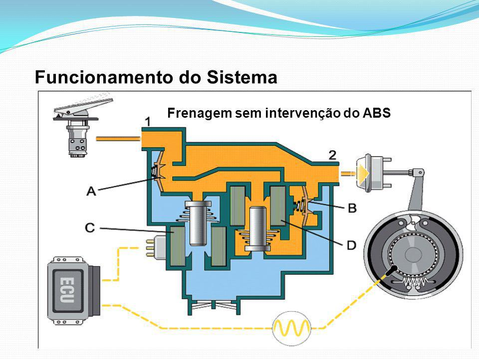 Funcionamento do Sistema Frenagem sem intervenção do ABS