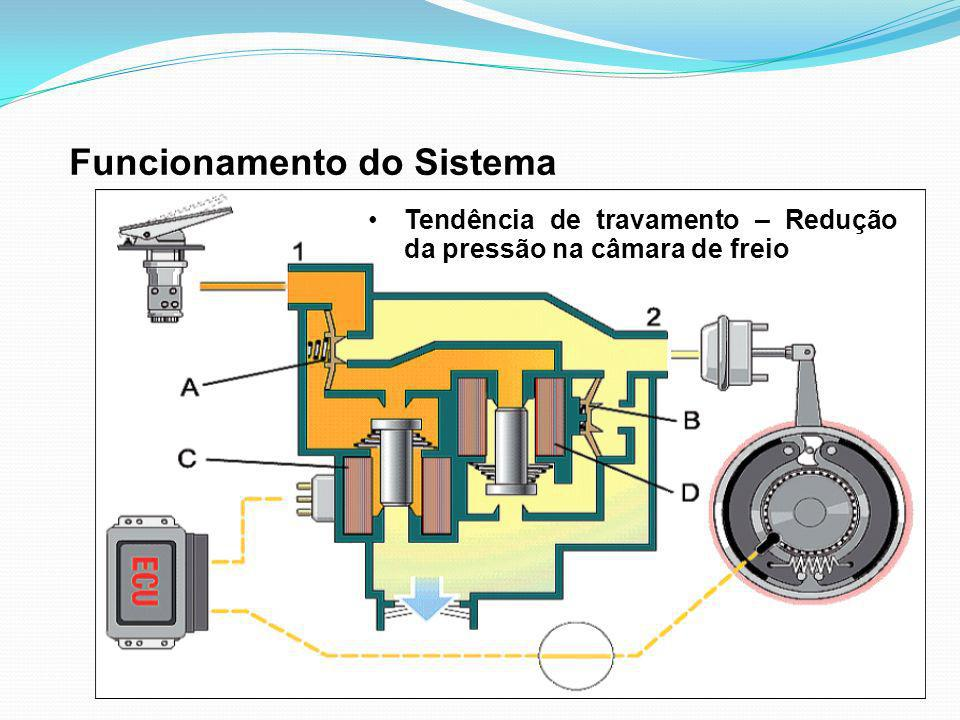Funcionamento do Sistema Tendência de travamento – Redução da pressão na câmara de freio
