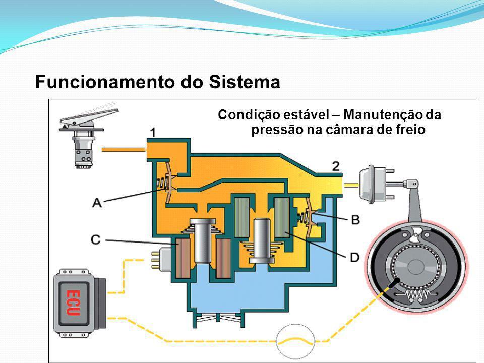 Funcionamento do Sistema Condição estável – Manutenção da pressão na câmara de freio