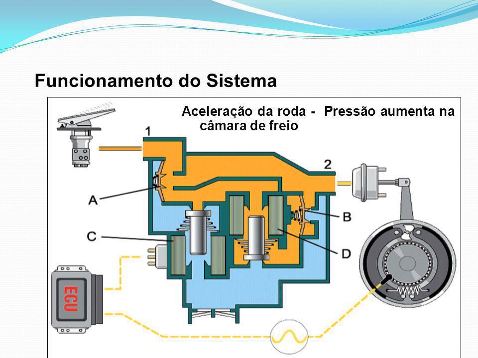 Funcionamento do Sistema Aceleração da roda - Pressão aumenta na câmara de freio
