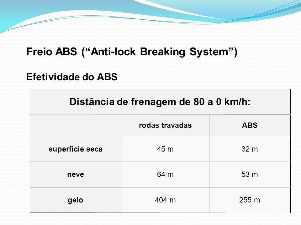 Freio ABS (Anti-lock Breaking System) Efetividade do ABS 255 m404 mgelo 53 m64 mneve 32 m45 msuperfície seca ABSrodas travadas Distância de frenagem d