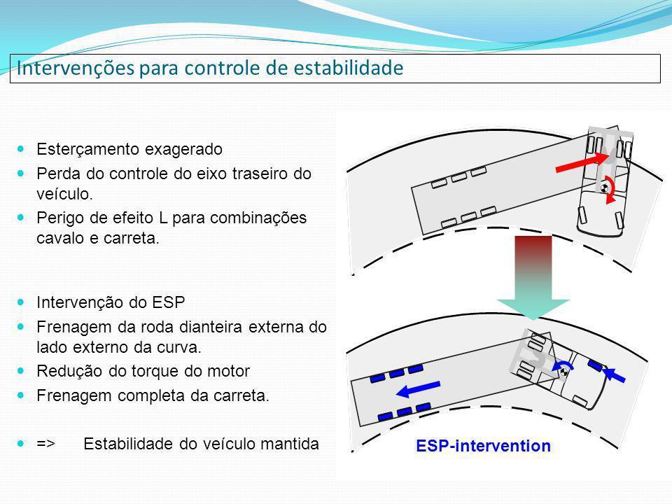ESP-intervention Intervenções para controle de estabilidade Esterçamento exagerado Perda do controle do eixo traseiro do veículo. Perigo de efeito L p