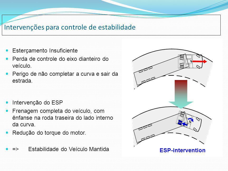 Intervenções para controle de estabilidade Esterçamento Insuficiente Perda de controle do eixo dianteiro do veículo. Perigo de não completar a curva e
