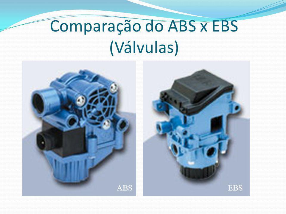 Comparação do ABS x EBS (Válvulas) EBSABS