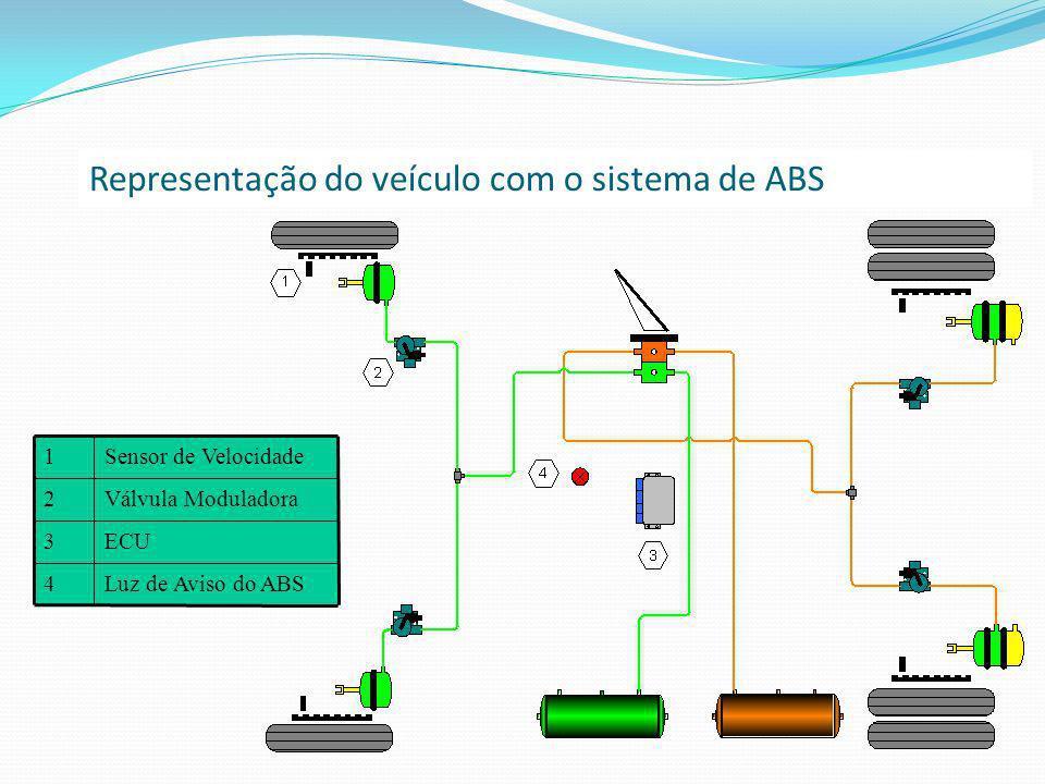 Representação do veículo com o sistema de ABS Luz de Aviso do ABS4 ECU3 Válvula Moduladora2 Sensor de Velocidade1