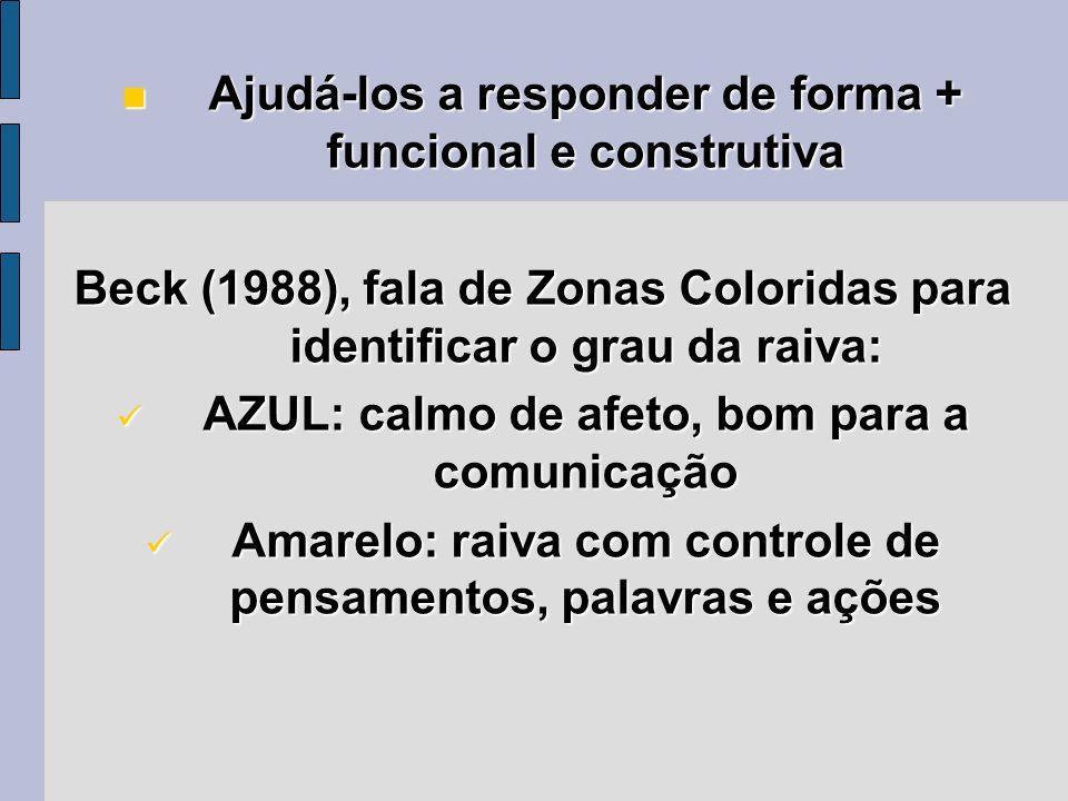 Ajudá-los a responder de forma + funcional e construtiva Ajudá-los a responder de forma + funcional e construtiva Beck (1988), fala de Zonas Coloridas
