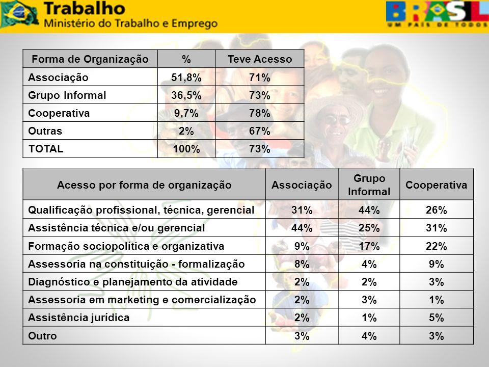 Forma de Organização%Teve Acesso Associação51,8%71% Grupo Informal36,5%73% Cooperativa9,7%78% Outras2%67% TOTAL100%73% Acesso por forma de organização