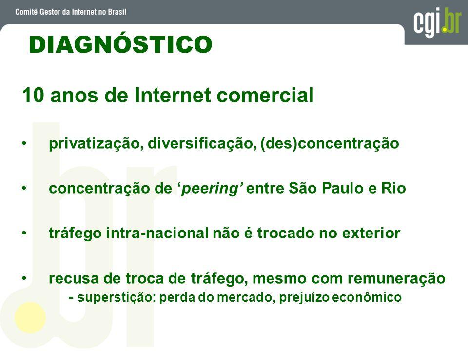 DIAGNÓSTICO 10 anos de Internet comercial privatização, diversificação, (des)concentração concentração de peering entre São Paulo e Rio tráfego intra-