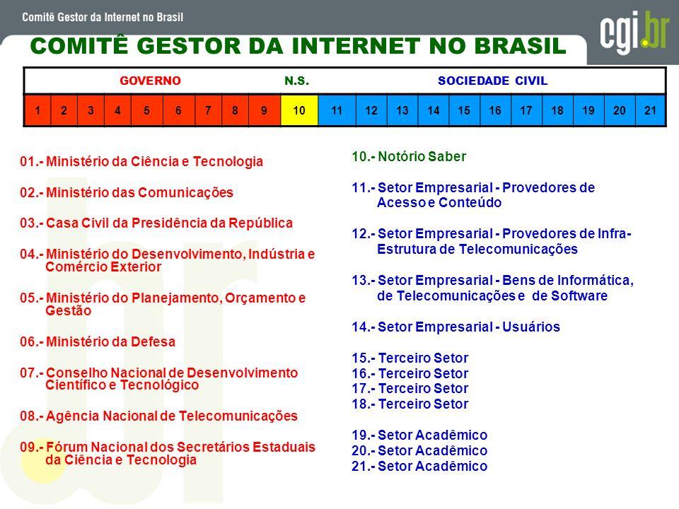 123456789101112131415161718192021 GOVERNO N.S. SOCIEDADE CIVIL COMITÊ GESTOR DA INTERNET NO BRASIL 01.- Ministério da Ciência e Tecnologia 02.- Minist