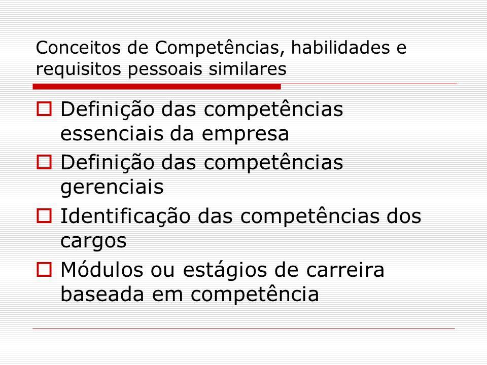 Conceitos de Competências, habilidades e requisitos pessoais similares Definição das competências essenciais da empresa Definição das competências ger
