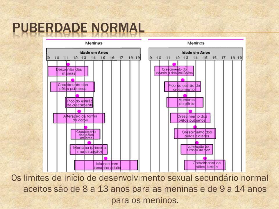 Os limites de início de desenvolvimento sexual secundário normal aceitos são de 8 a 13 anos para as meninas e de 9 a 14 anos para os meninos.