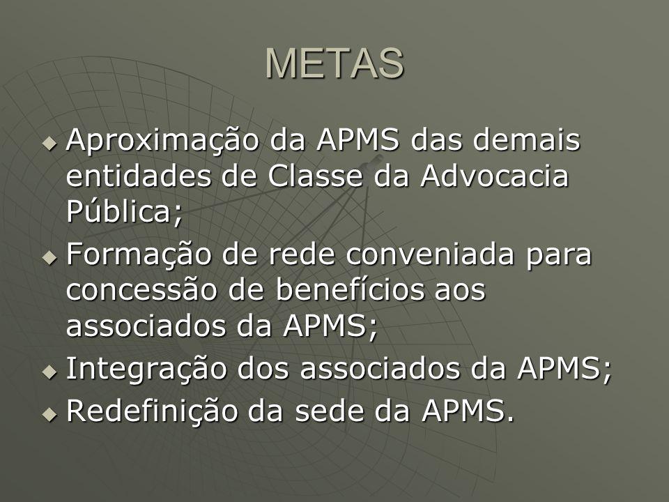 METAS Aproximação da APMS das demais entidades de Classe da Advocacia Pública; Aproximação da APMS das demais entidades de Classe da Advocacia Pública; Formação de rede conveniada para concessão de benefícios aos associados da APMS; Formação de rede conveniada para concessão de benefícios aos associados da APMS; Integração dos associados da APMS; Integração dos associados da APMS; Redefinição da sede da APMS.