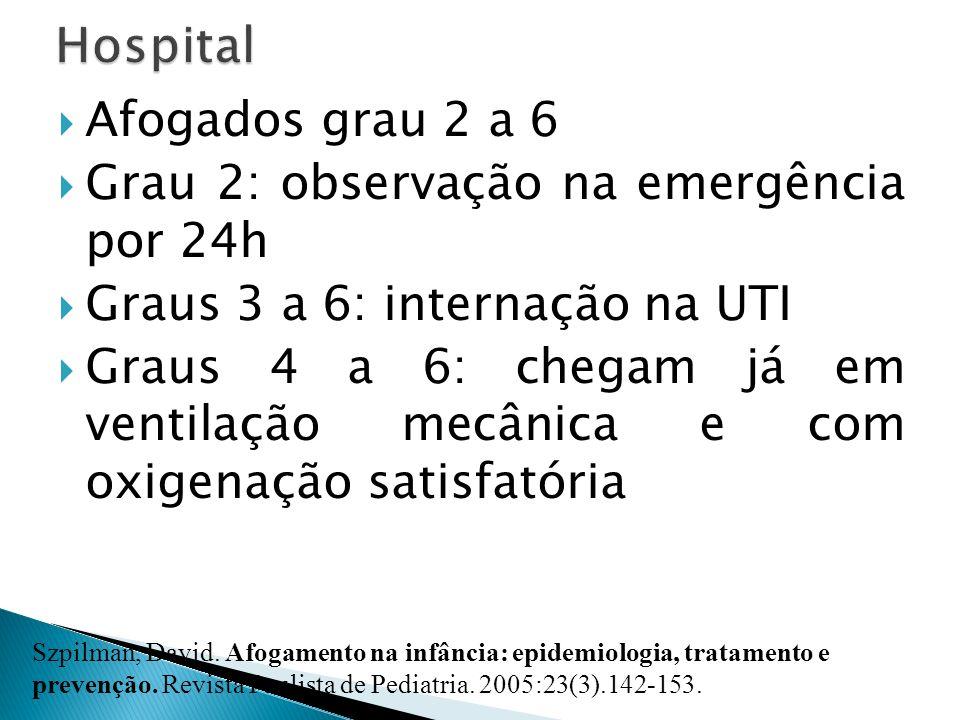 Afogados grau 2 a 6 Grau 2: observação na emergência por 24h Graus 3 a 6: internação na UTI Graus 4 a 6: chegam já em ventilação mecânica e com oxigen