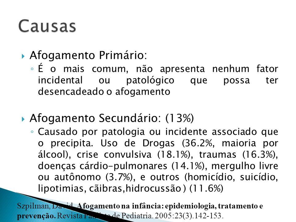 Afogamento Primário: É o mais comum, não apresenta nenhum fator incidental ou patológico que possa ter desencadeado o afogamento Afogamento Secundário
