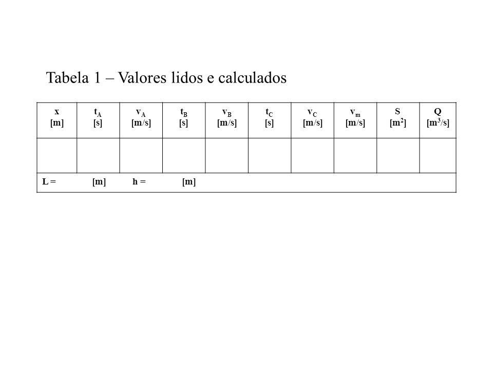 x [m] t A [s] v A [m/s] t B [s] v B [m/s] t C [s] v C [m/s] v m [m/s] S [m 2 ] Q [m 3 /s] L = [m] h = [m] Tabela 1 – Valores lidos e calculados