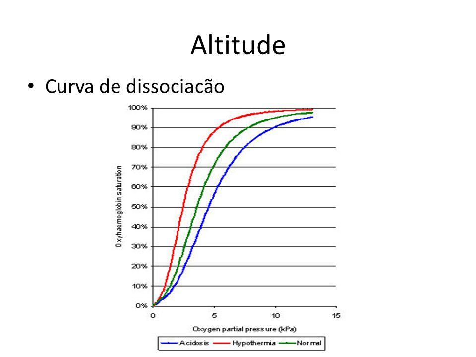 Altitude Curva de dissociacão