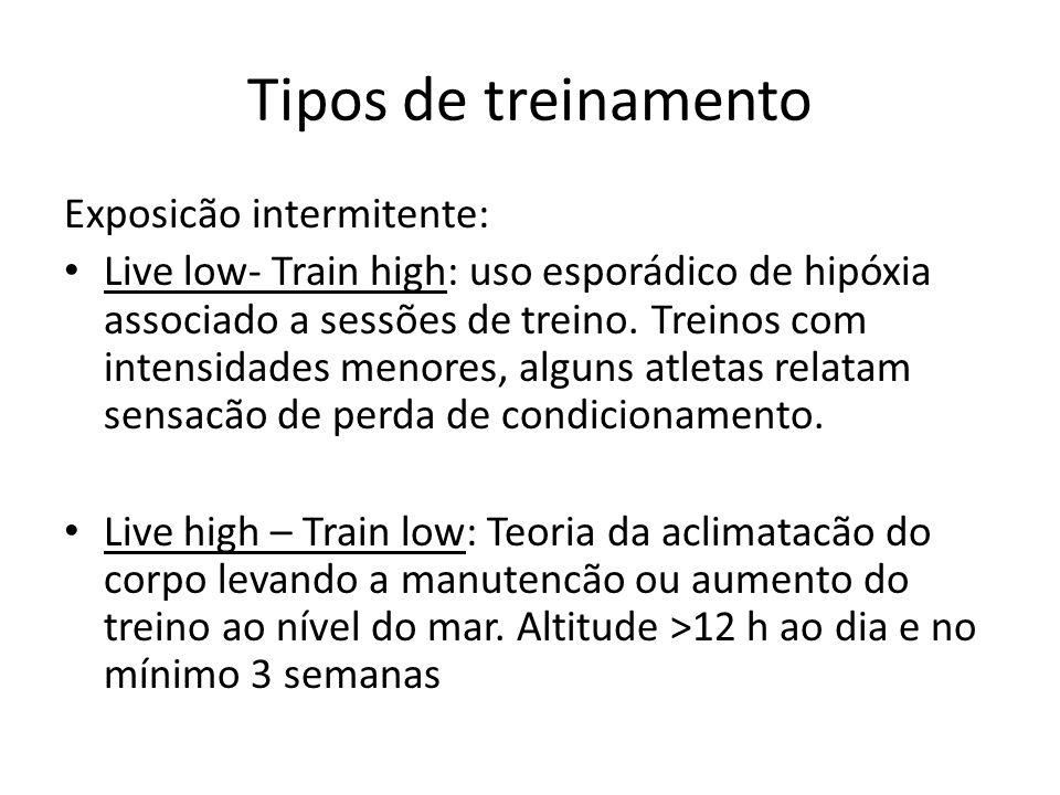 Exposicão intermitente: Live low- Train high: uso esporádico de hipóxia associado a sessões de treino. Treinos com intensidades menores, alguns atleta