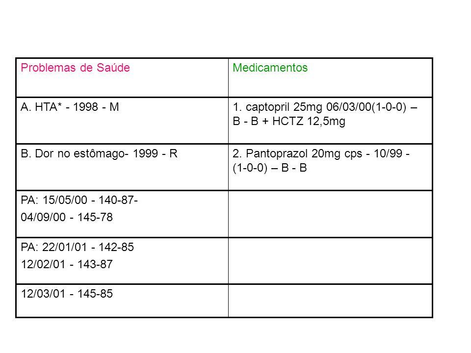 MedicamentosProblemas de Saúde 1. captopril 25mg 06/03/00(1-0-0) – B - B + HCTZ 12,5mg A. HTA* - 1998 - M 2. Pantoprazol 20mg cps - 10/99 - (1-0-0) –