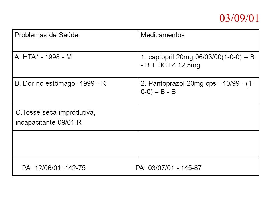03/09/01 MedicamentosProblemas de Saúde 1. captopril 20mg 06/03/00(1-0-0) – B - B + HCTZ 12,5mg A. HTA* - 1998 - M 2. Pantoprazol 20mg cps - 10/99 - (