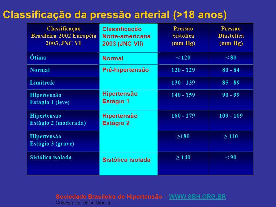 Classificação da pressão arterial (>18 anos) Classificação Brasileira 2002 Européia 2003, JNC VI Pressão Sistólica (mm Hg) Pressão Diastólica (mm Hg)
