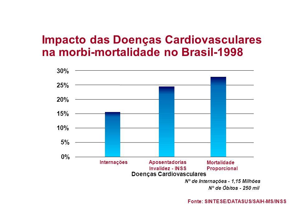 Nº de Internações - 1,15 Milhões Nº de Óbitos - 250 mil Fonte: SINTESE/DATASUS/SAIH-MS/INSS