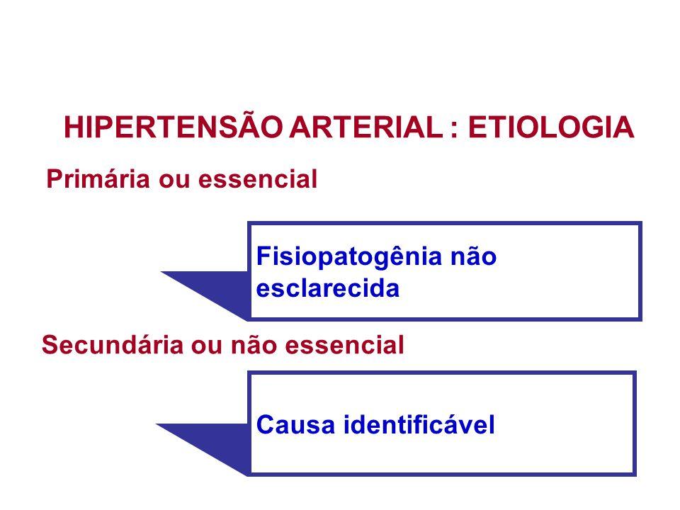 Primária ou essencial Secundária ou não essencial Fisiopatogênia não esclarecida Causa identificável HIPERTENSÃO ARTERIAL : ETIOLOGIA