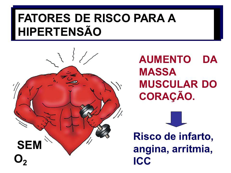 FATORES DE RISCO PARA A HIPERTENSÃO AUMENTO DA MASSA MUSCULAR DO CORAÇÃO. Risco de infarto, angina, arritmia, ICC SEM O 2