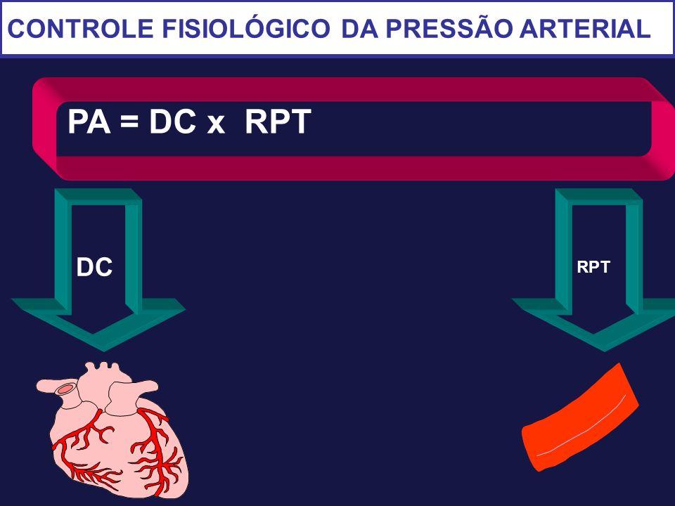 CONTROLE FISIOLÓGICO DA PRESSÃO ARTERIAL PA = DC x RPT DC RPT