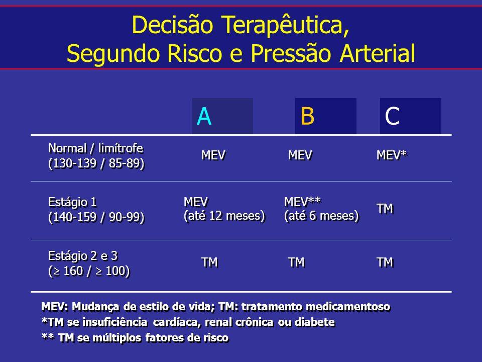 CB A Decisão Terapêutica, Segundo Risco e Pressão Arterial MEV MEV* Normal / limítrofe (130-139 / 85-89) Normal / limítrofe (130-139 / 85-89) MEV (até