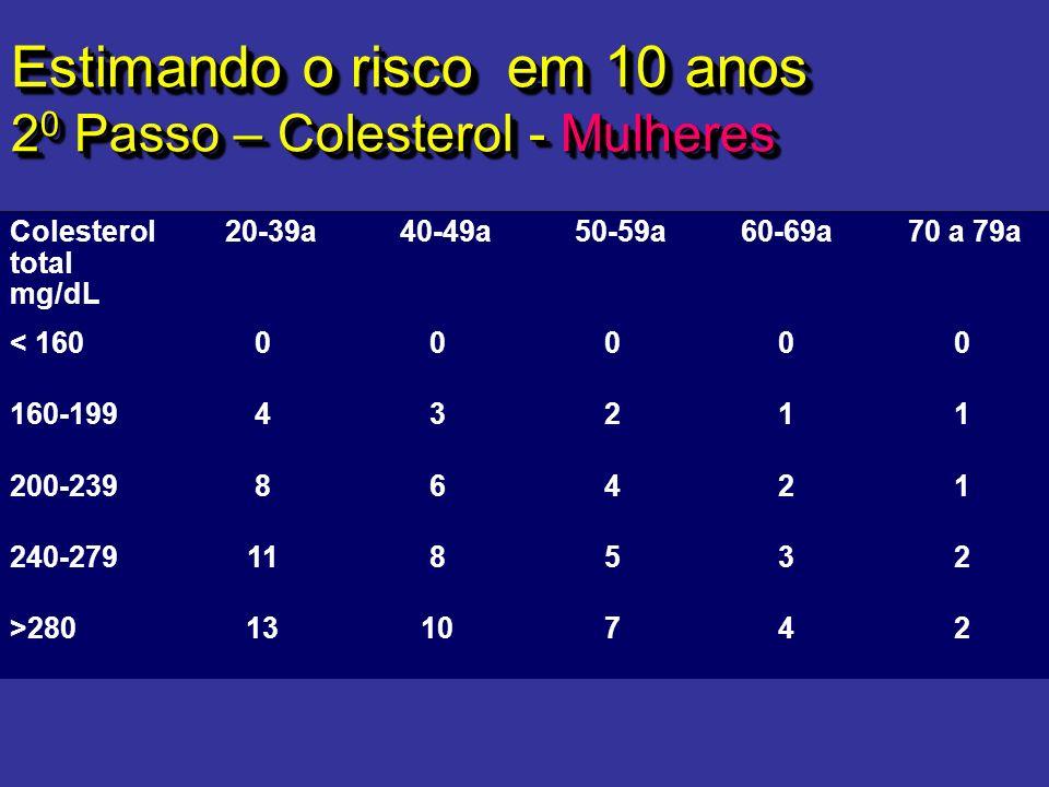 Estimando o risco em 10 anos 2 0 Passo – Colesterol - Mulheres Colesterol total mg/dL 20-39a 40-49a 50-59a 60-69a 70 a 79a < 16000000 160-19943211 200