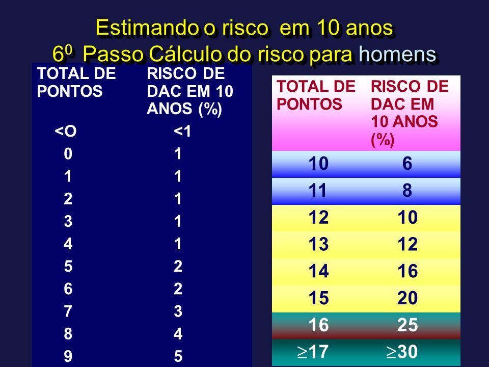 TOTAL DE PONTOS RISCO DE DAC EM 10 ANOS (%) <O <1 0 1 1 1 2 1 3 1 4 1 5 2 6 2 7 3 8 4 9 5 Estimando o risco em 10 anos 6 0 Passo Cálculo do risco para