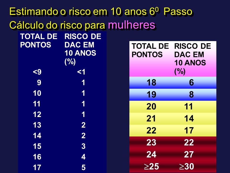 TOTAL DE PONTOS RISCO DE DAC EM 10 ANOS (%) <9 <1 9 1 10 1 11 1 12 1 13 2 14 2 15 3 16 4 17 5 Estimando o risco em 10 anos 6 0 Passo Cálculo do risco
