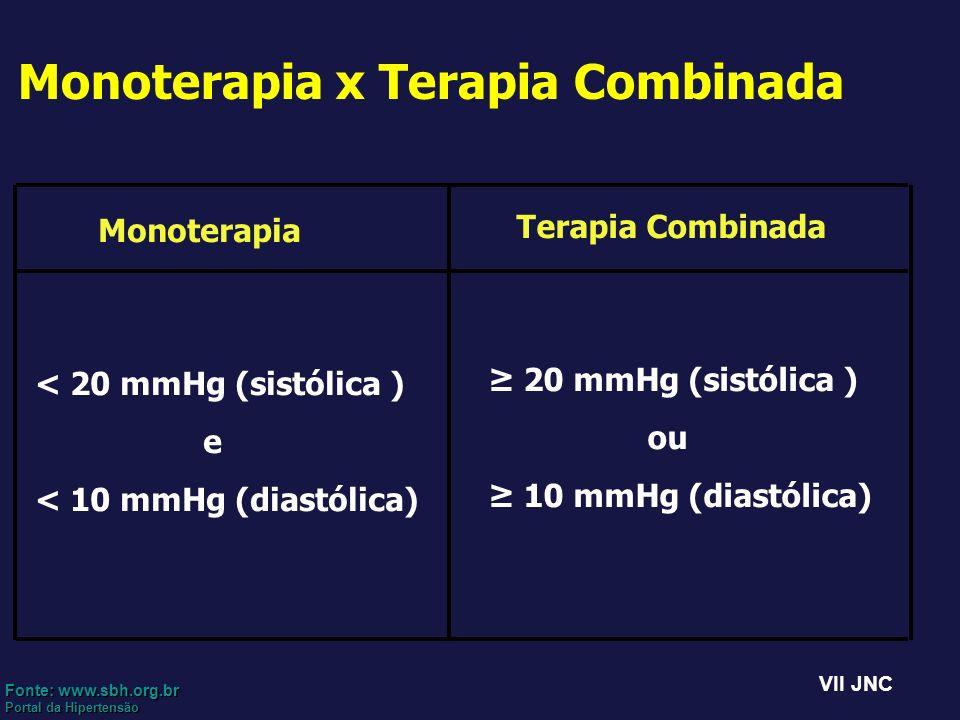 Monoterapia x Terapia Combinada Monoterapia < 20 mmHg (sistólica ) e < 10 mmHg (diastólica) Terapia Combinada 20 mmHg (sistólica ) ou 10 mmHg (diastól