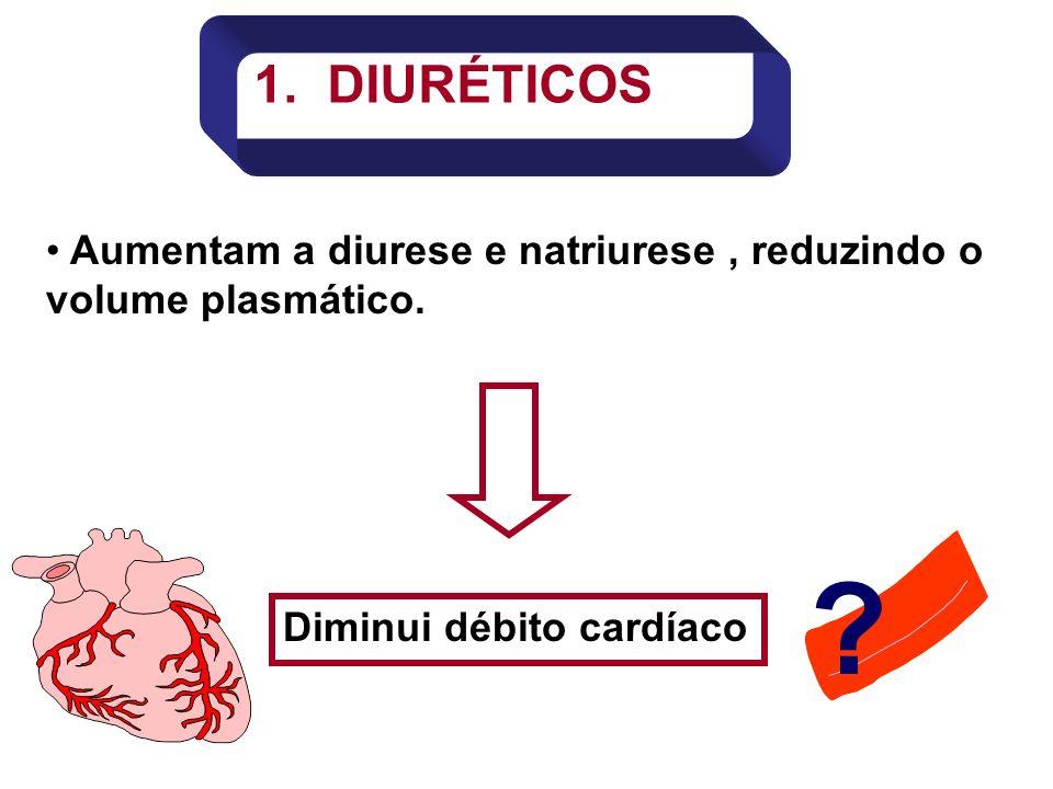 Aumentam a diurese e natriurese, reduzindo o volume plasmático. 1. DIURÉTICOS Diminui débito cardíaco ?