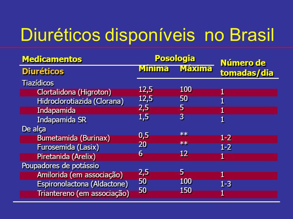 Medicamentos Diuréticos Tiazídicos Clortalidona (Higroton) Hidroclorotiazida (Clorana) Indapamida Indapamida SR De alça Bumetamida (Burinax) Furosemid