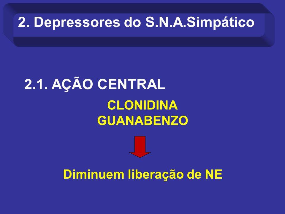 2.1. AÇÃO CENTRAL 2. Depressores do S.N.A.Simpático CLONIDINA GUANABENZO Diminuem liberação de NE