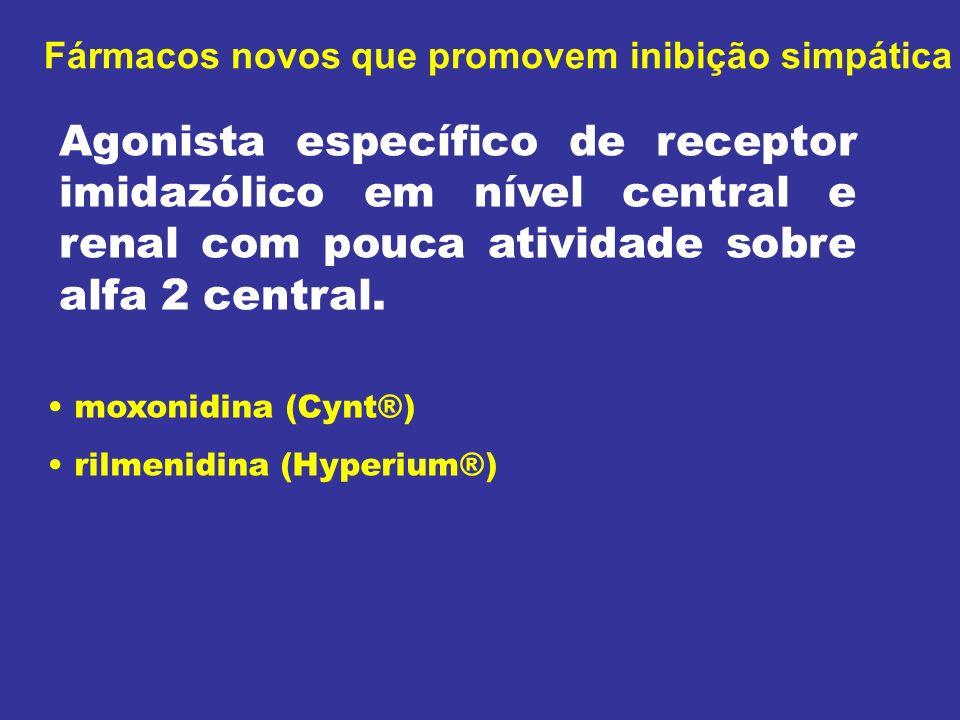 Fármacos novos que promovem inibição simpática moxonidina (Cynt®) rilmenidina (Hyperium®) Agonista específico de receptor imidazólico em nível central