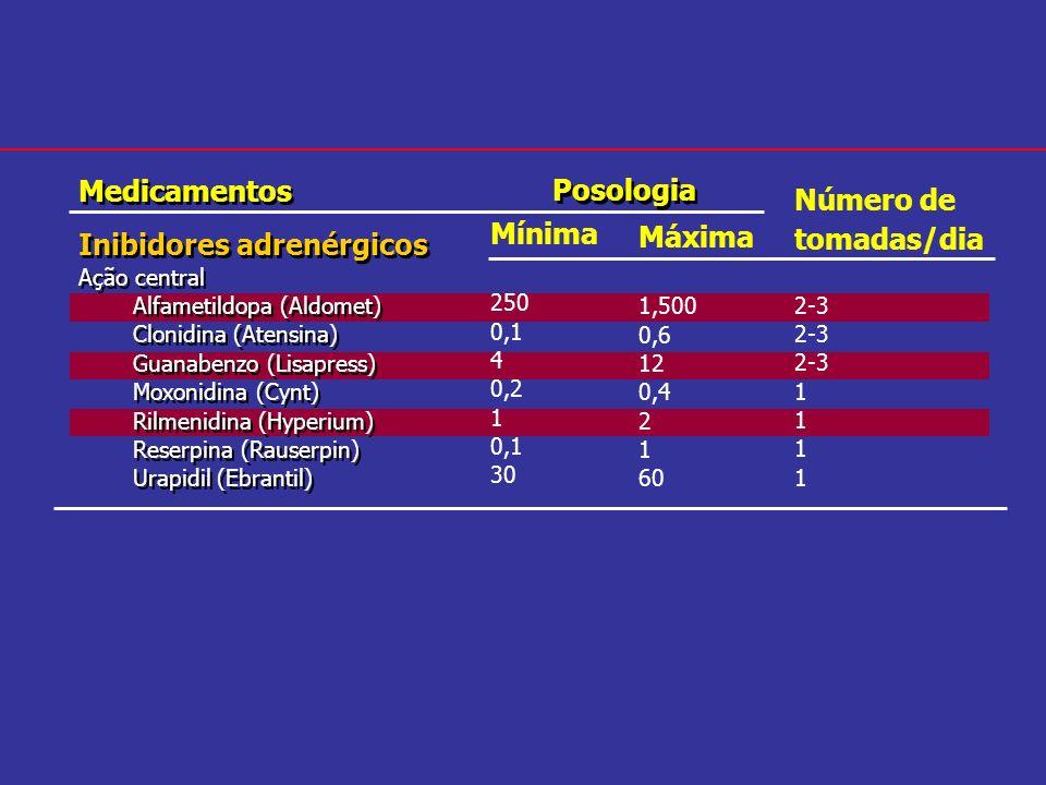 Medicamentos Inibidores adrenérgicos Ação central Alfametildopa (Aldomet) Clonidina (Atensina) Guanabenzo (Lisapress) Moxonidina (Cynt) Rilmenidina (H