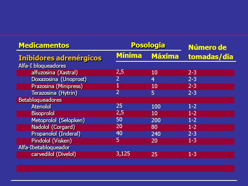 Medicamentos Inibidores adrenérgicos Alfa-I bloqueadores alfuzosina (Xastral) Doxazosina (Unoprost) Prazosina (Minipress) Terazosina (Hytrin) Betabloq