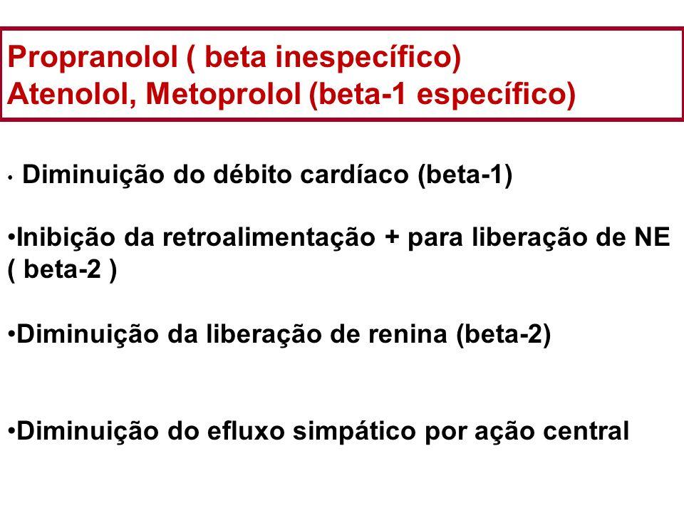 Propranolol ( beta inespecífico) Atenolol, Metoprolol (beta-1 específico) Diminuição do débito cardíaco (beta-1) Inibição da retroalimentação + para l