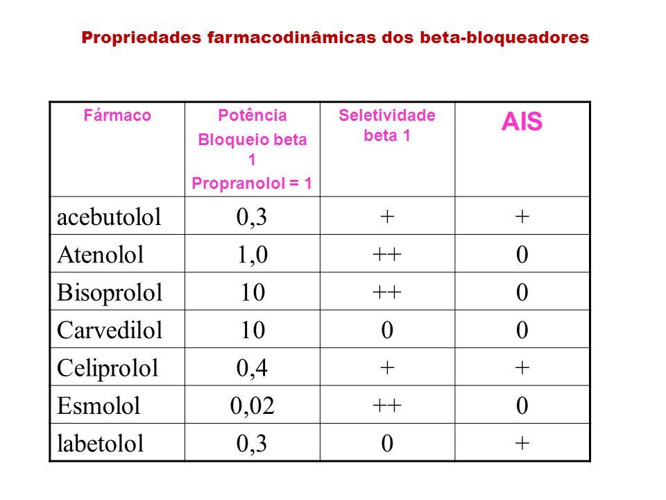 Propriedades farmacodinâmicas dos beta-bloqueadores FármacoPotência Bloqueio beta 1 Propranolol = 1 Seletividade beta 1 AIS acebutolol0,3++ Atenolol1,
